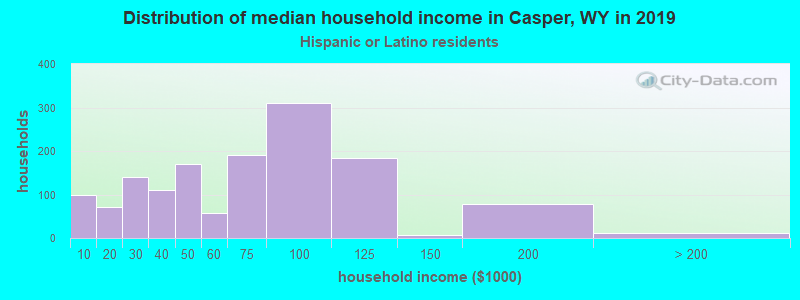 Casper household income for Hispanic or Latino race householders