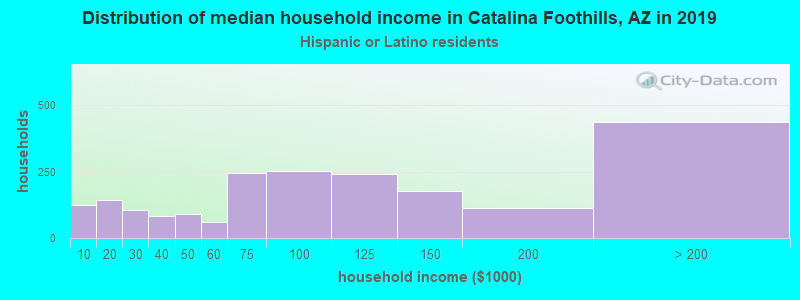 Catalina Foothills household income for Hispanic or Latino race householders