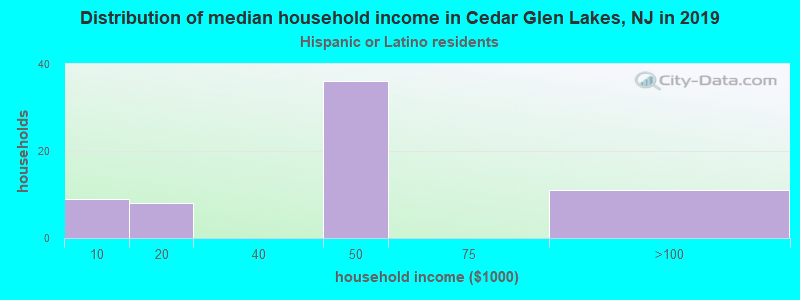 Cedar Glen Lakes household income for Hispanic or Latino race householders