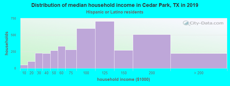 Cedar Park household income for Hispanic or Latino race householders
