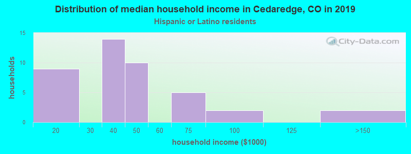 Cedaredge household income for Hispanic or Latino race householders