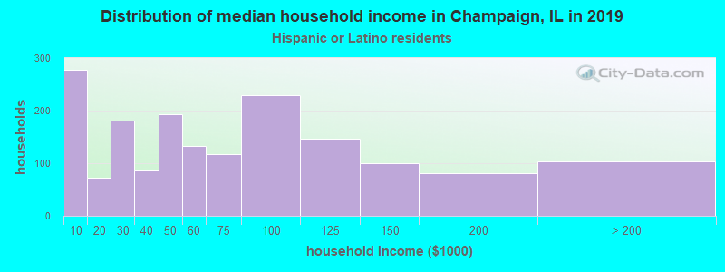 Champaign household income for Hispanic or Latino race householders