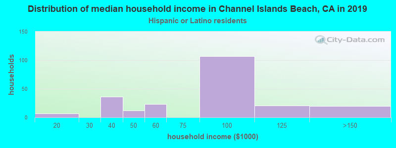 Channel Islands Beach household income for Hispanic or Latino race householders