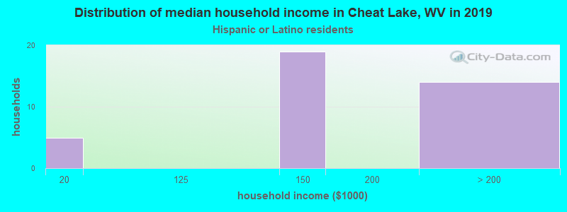 Cheat Lake household income for Hispanic or Latino race householders