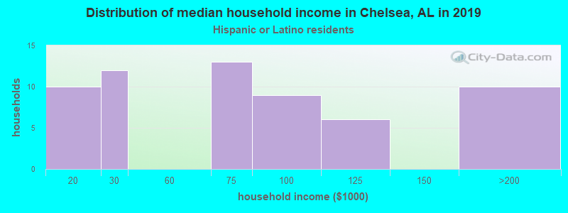 Chelsea household income for Hispanic or Latino race householders