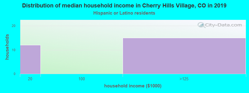 Cherry Hills Village household income for Hispanic or Latino race householders