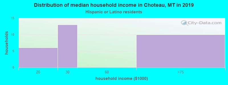 Choteau household income for Hispanic or Latino race householders