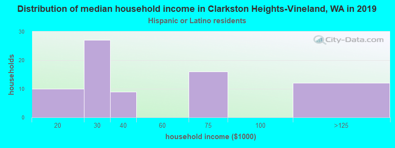 Clarkston Heights-Vineland household income for Hispanic or Latino race householders