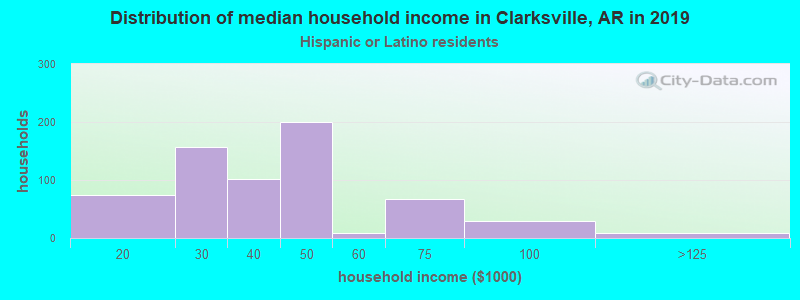 Clarksville household income for Hispanic or Latino race householders