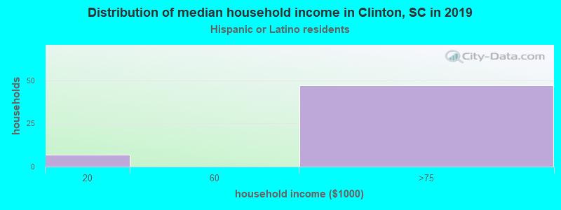 Clinton household income for Hispanic or Latino race householders