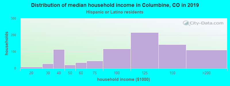 Columbine household income for Hispanic or Latino race householders