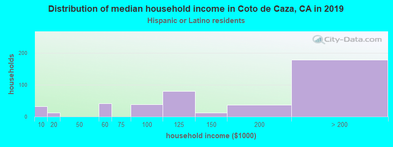 Coto de Caza household income for Hispanic or Latino race householders