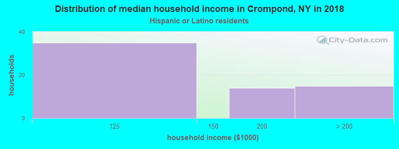 Crompond household income for Hispanic or Latino race householders