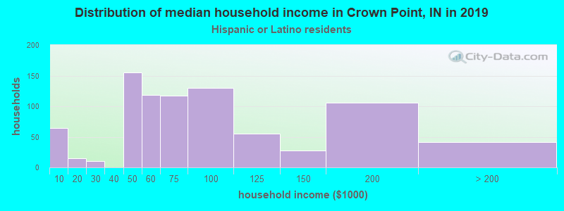 Crown Point household income for Hispanic or Latino race householders
