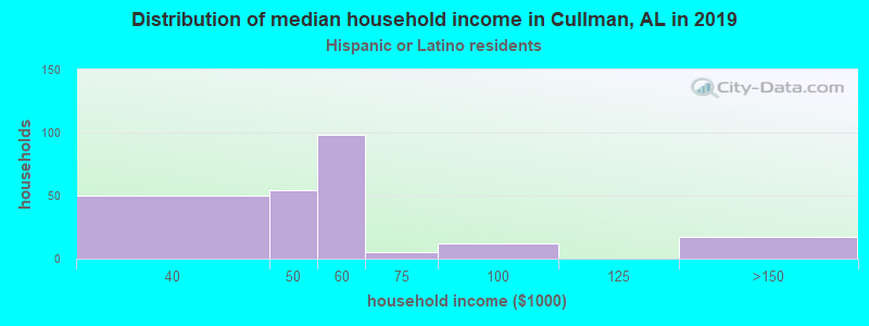 Cullman household income for Hispanic or Latino race householders