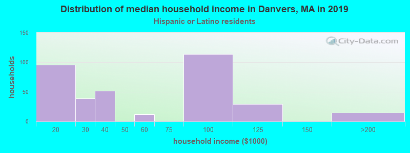 Danvers household income for Hispanic or Latino race householders