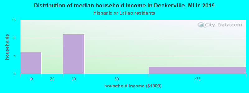Deckerville household income for Hispanic or Latino race householders