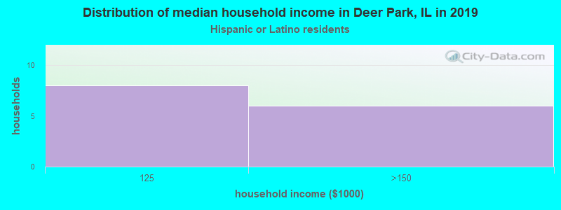 Deer Park household income for Hispanic or Latino race householders