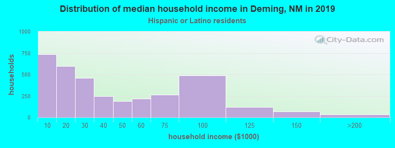 Deming household income for Hispanic or Latino race householders