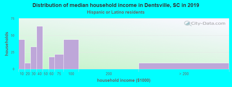 Dentsville household income for Hispanic or Latino race householders