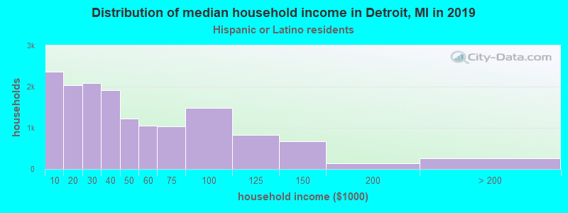Detroit household income for Hispanic or Latino race householders