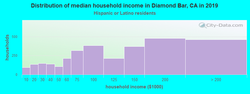 Diamond Bar household income for Hispanic or Latino race householders