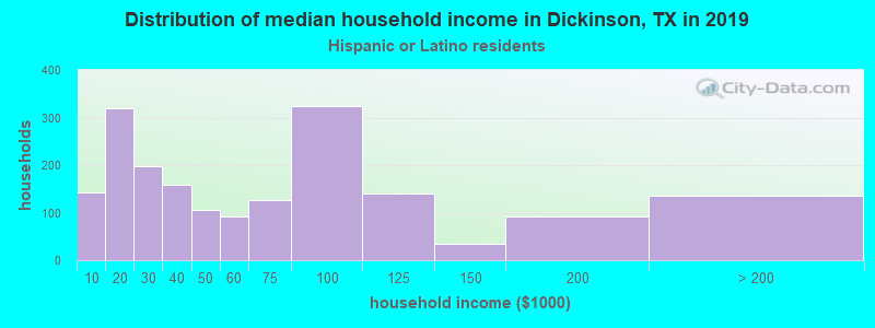 Dickinson household income for Hispanic or Latino race householders