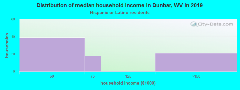 Dunbar household income for Hispanic or Latino race householders