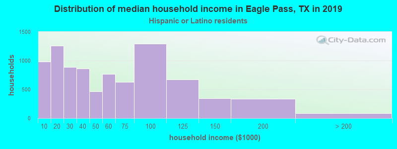 Eagle Pass household income for Hispanic or Latino race householders