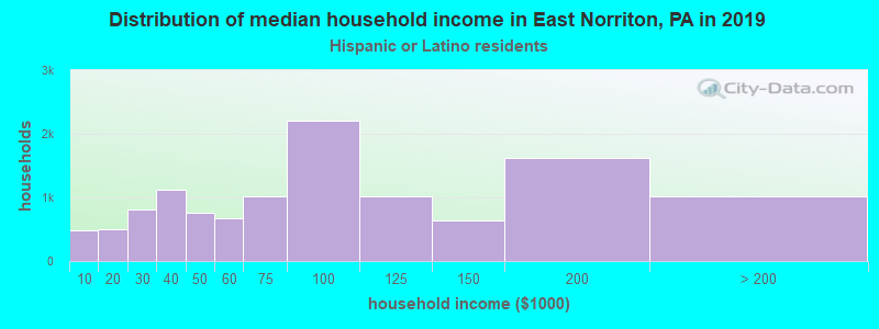 East Norriton household income for Hispanic or Latino race householders