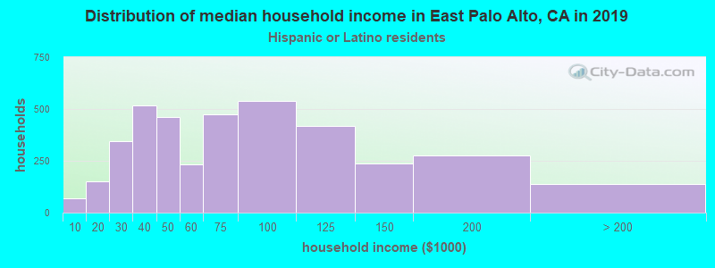 East Palo Alto household income for Hispanic or Latino race householders