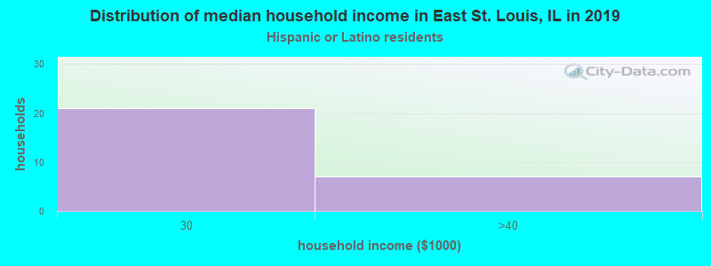 East St. Louis household income for Hispanic or Latino race householders