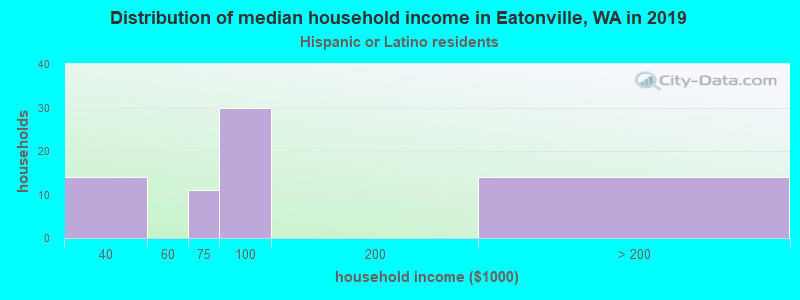 Eatonville household income for Hispanic or Latino race householders