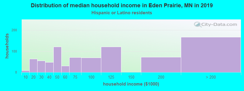 Eden Prairie household income for Hispanic or Latino race householders