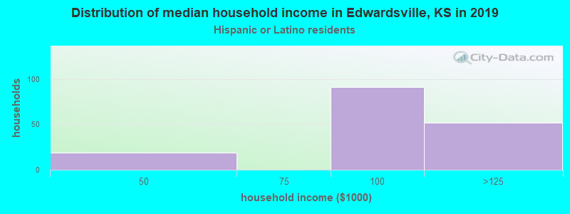 Edwardsville household income for Hispanic or Latino race householders