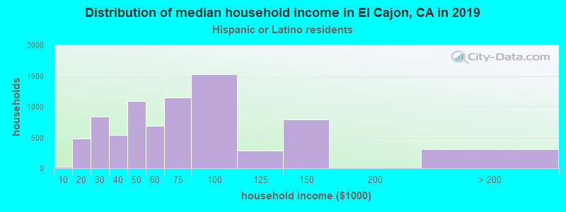 El Cajon household income for Hispanic or Latino race householders