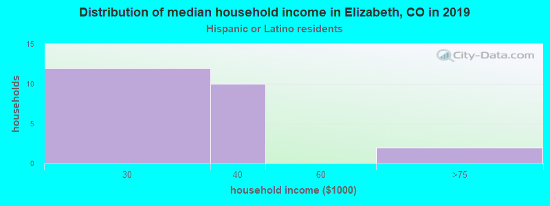 Elizabeth household income for Hispanic or Latino race householders