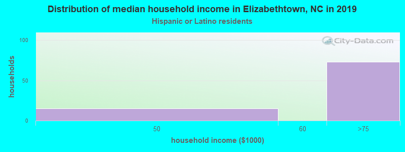 Elizabethtown household income for Hispanic or Latino race householders