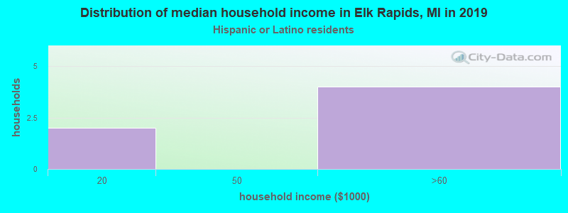 Elk Rapids household income for Hispanic or Latino race householders