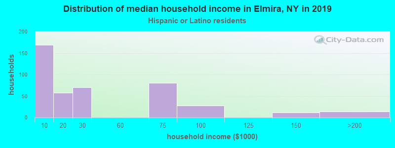 Elmira household income for Hispanic or Latino race householders