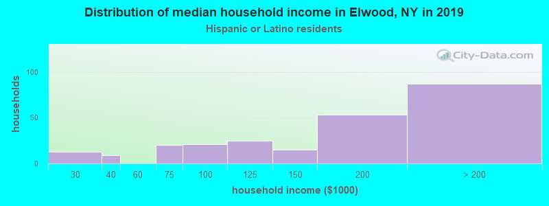 Elwood household income for Hispanic or Latino race householders