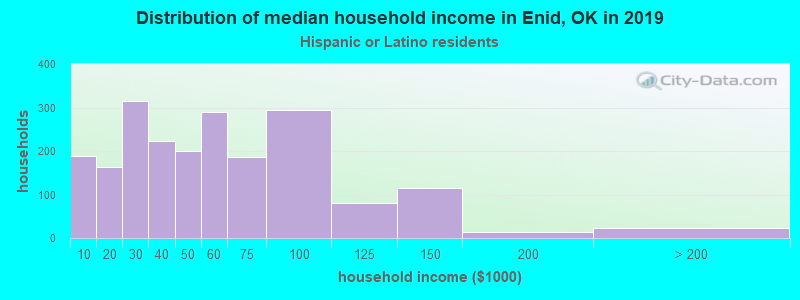 Enid household income for Hispanic or Latino race householders