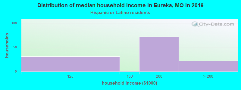 Eureka household income for Hispanic or Latino race householders