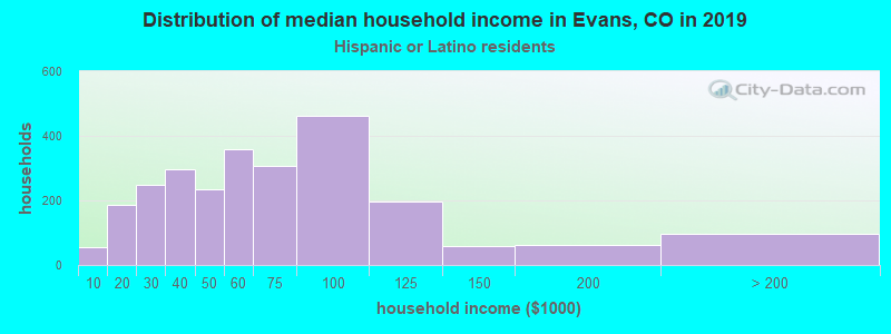 Evans household income for Hispanic or Latino race householders