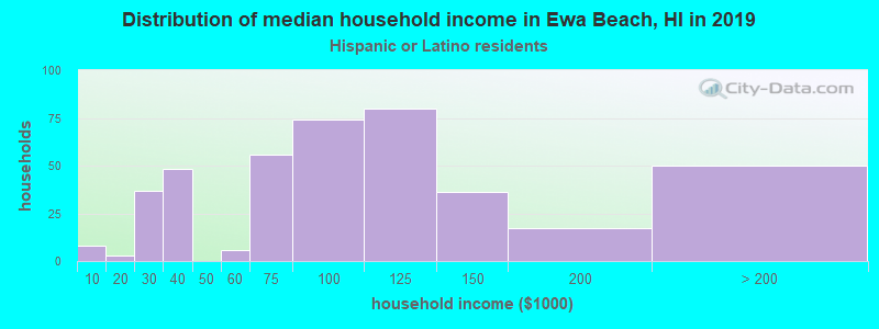 Ewa Beach household income for Hispanic or Latino race householders