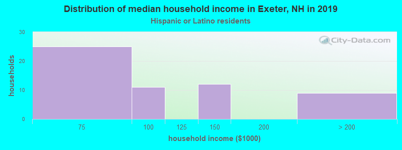 Exeter household income for Hispanic or Latino race householders