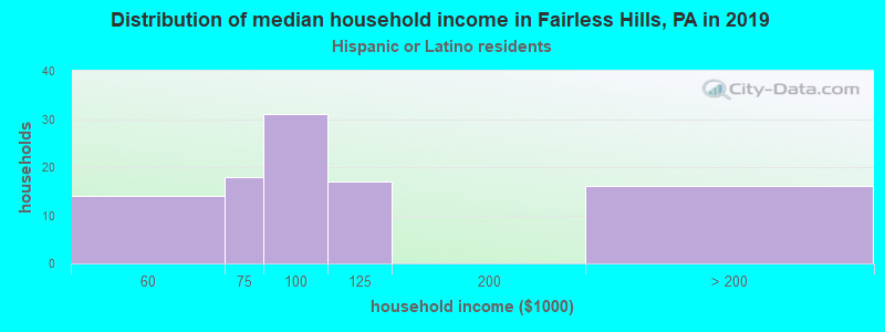 Fairless Hills household income for Hispanic or Latino race householders