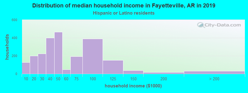 Fayetteville household income for Hispanic or Latino race householders