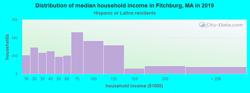 Fitchburg household income for Hispanic or Latino race householders