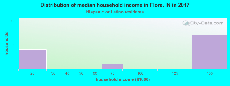 Flora household income for Hispanic or Latino race householders